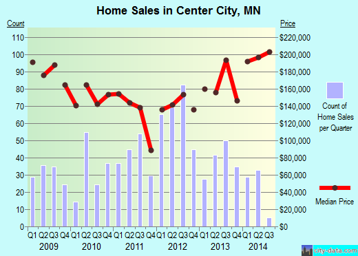 Center City,MN real estate house value index trend
