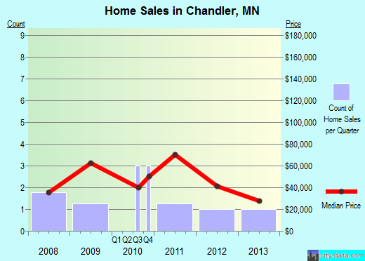 Chandler,MN real estate house value index trend