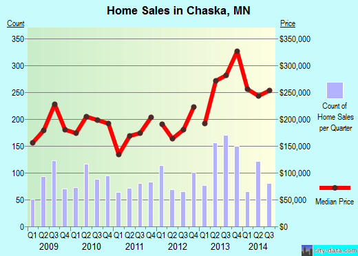 Chaska,MN real estate house value index trend