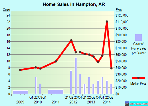 Hampton,AR real estate house value index trend