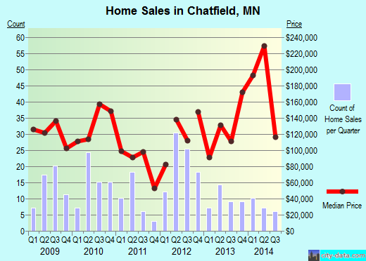 Chatfield,MN real estate house value index trend