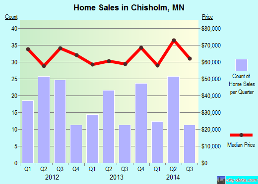 Chisholm,MN real estate house value index trend