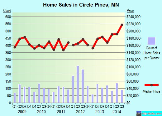 Circle Pines,MN real estate house value index trend