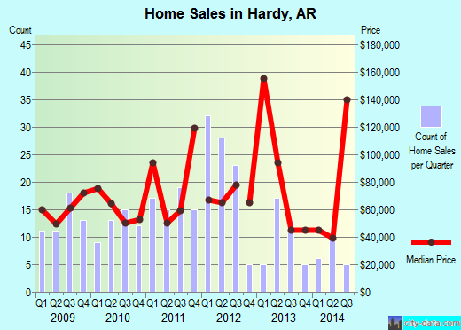Hardy,AR real estate house value index trend
