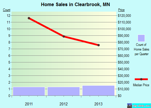 Clearbrook,MN real estate house value index trend