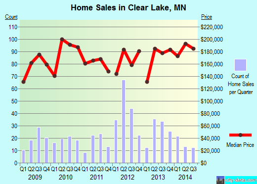 Clear Lake,MN real estate house value index trend