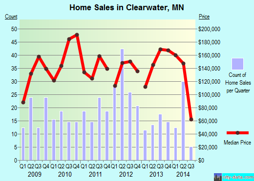 Clearwater,MN real estate house value index trend