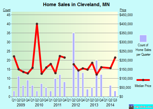 Cleveland,MN real estate house value index trend