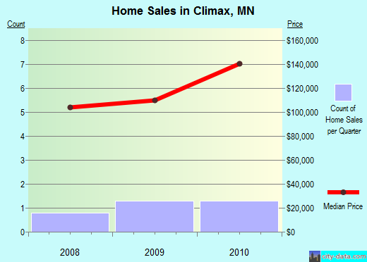 Climax,MN real estate house value index trend
