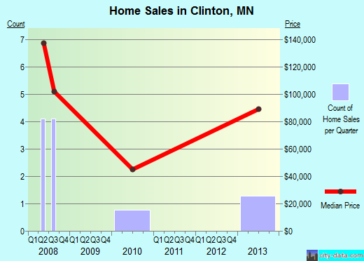Clinton,MN real estate house value index trend