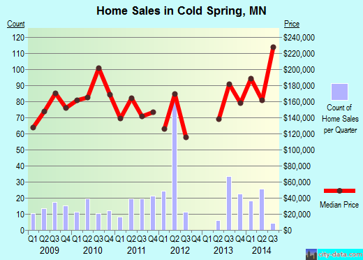 Cold Spring,MN real estate house value index trend