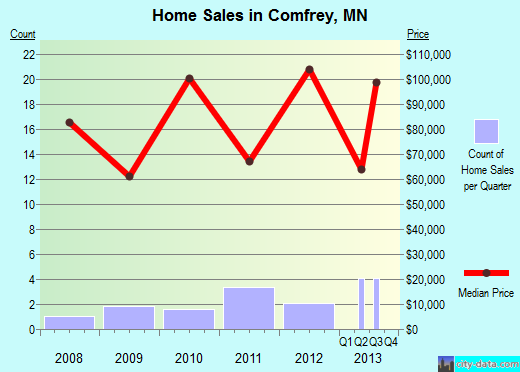 Comfrey,MN real estate house value index trend