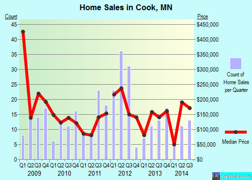 Cook,MN real estate house value index trend