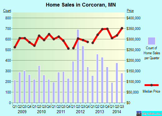 Corcoran,MN real estate house value index trend