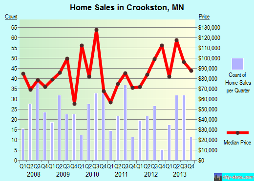 Crookston,MN real estate house value index trend