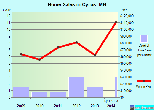 Cyrus,MN real estate house value index trend