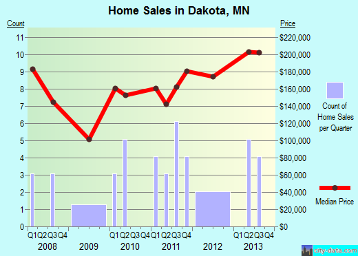 Dakota,MN real estate house value index trend