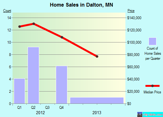 Dalton,MN real estate house value index trend