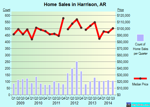 Harrison,AR real estate house value index trend