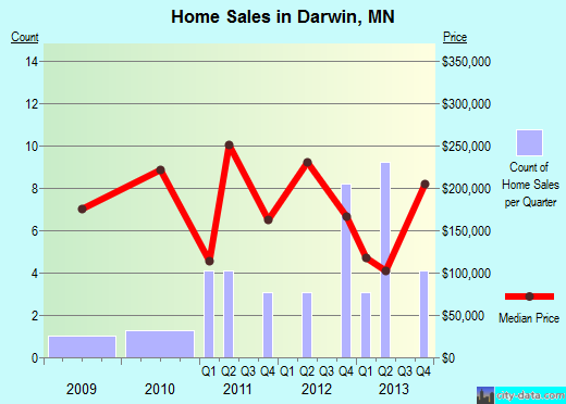 Darwin,MN real estate house value index trend