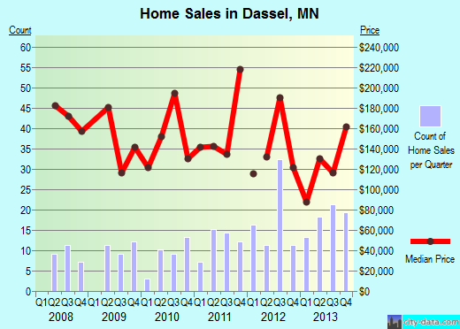 Dassel,MN real estate house value index trend