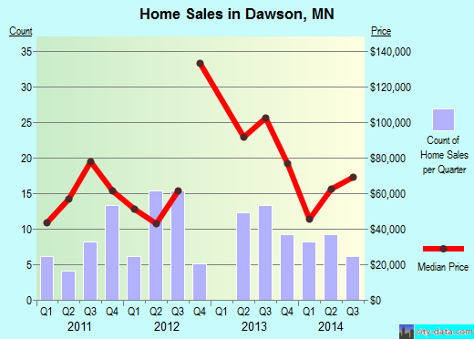 Dawson,MN real estate house value index trend