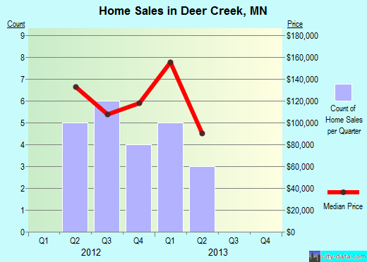 Deer Creek,MN index of house prices