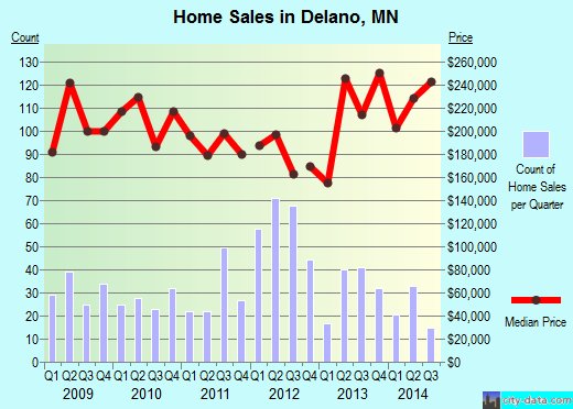 Delano,MN real estate house value index trend