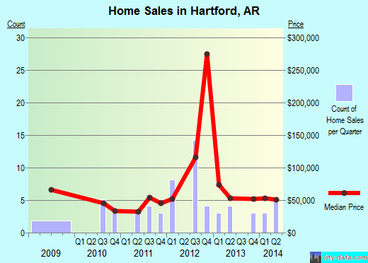 Hartford,AR real estate house value index trend
