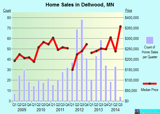 Dellwood,MN real estate house value index trend