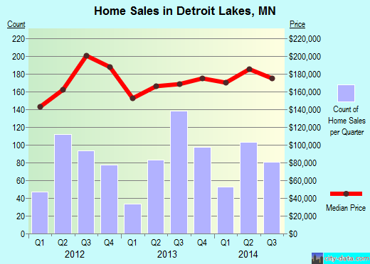 Detroit Lakes,MN real estate house value index trend