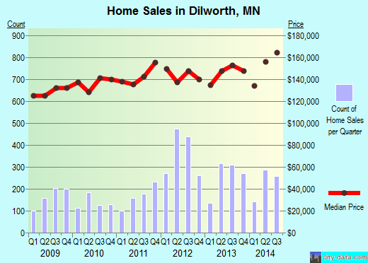 Dilworth,MN real estate house value index trend