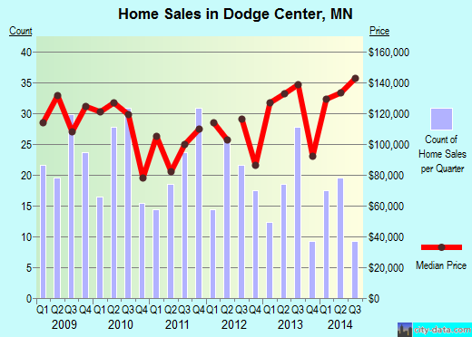 Dodge Center,MN real estate house value index trend