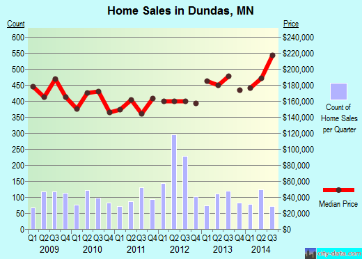 Dundas,MN real estate house value index trend
