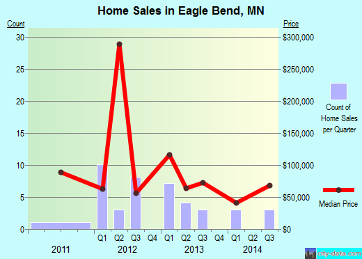 Eagle Bend,MN real estate house value index trend