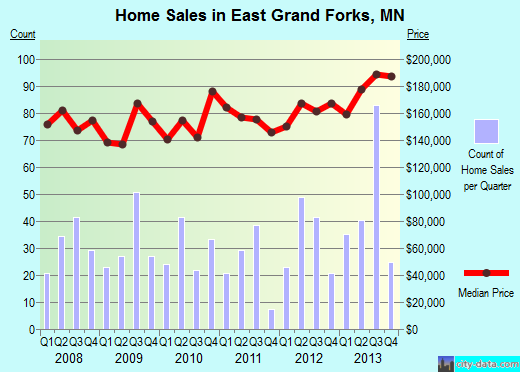 East Grand Forks,MN real estate house value index trend