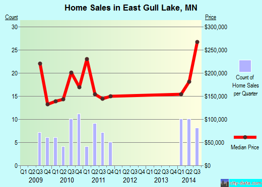 East Gull Lake,MN real estate house value index trend
