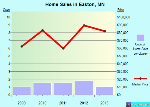 Easton,MN real estate house value index trend