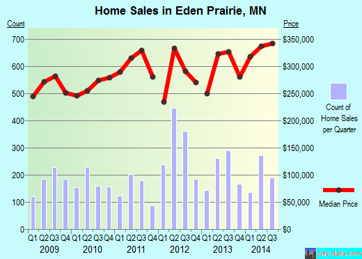 Eden Prairie,MN real estate house value index trend