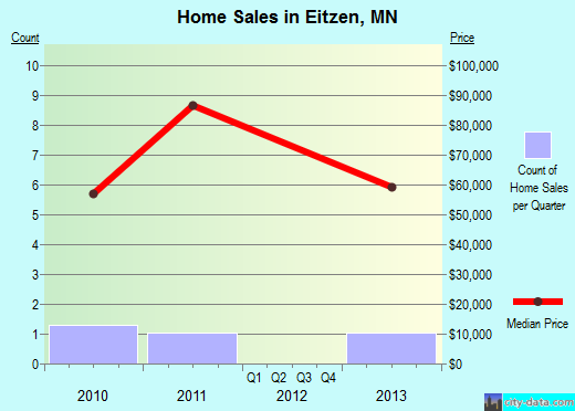 Eitzen,MN real estate house value index trend
