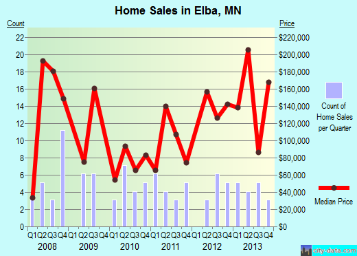 Elba,MN real estate house value index trend