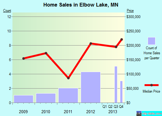 Elbow Lake,MN real estate house value index trend