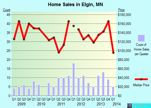 Elgin,MN real estate house value index trend
