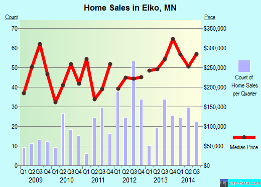 Elko,MN real estate house value index trend