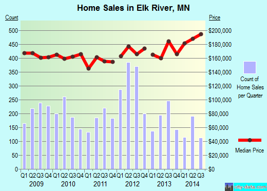 Elk River,MN real estate house value index trend