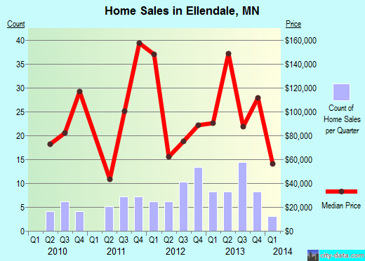 Ellendale,MN real estate house value index trend
