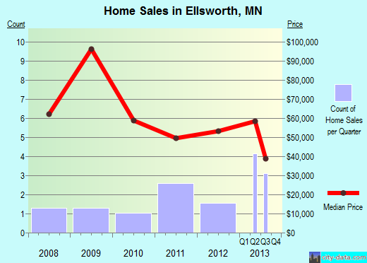 Ellsworth,MN real estate house value index trend