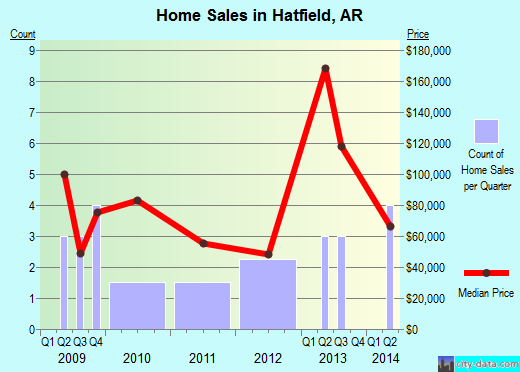 Hatfield,AR real estate house value index trend