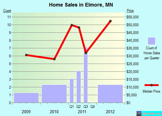 Elmore,MN real estate house value index trend