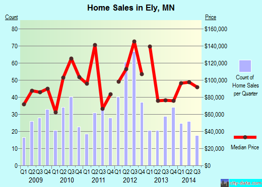 Ely,MN real estate house value index trend